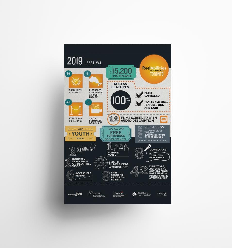 Infographic Poster for ReelAbilities Film Festival